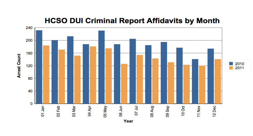 Interesting Crime Statistics for DUI Cases in Hillsborough County ...