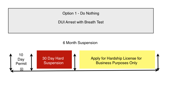 Tampa DUI Attorney Blog