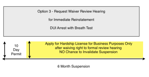 Request Waiver Review Hearing for Immediate Reinstatement