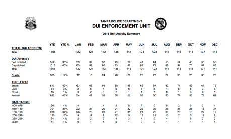 2015 Tampa Police DUI Enforcement Unit Summary