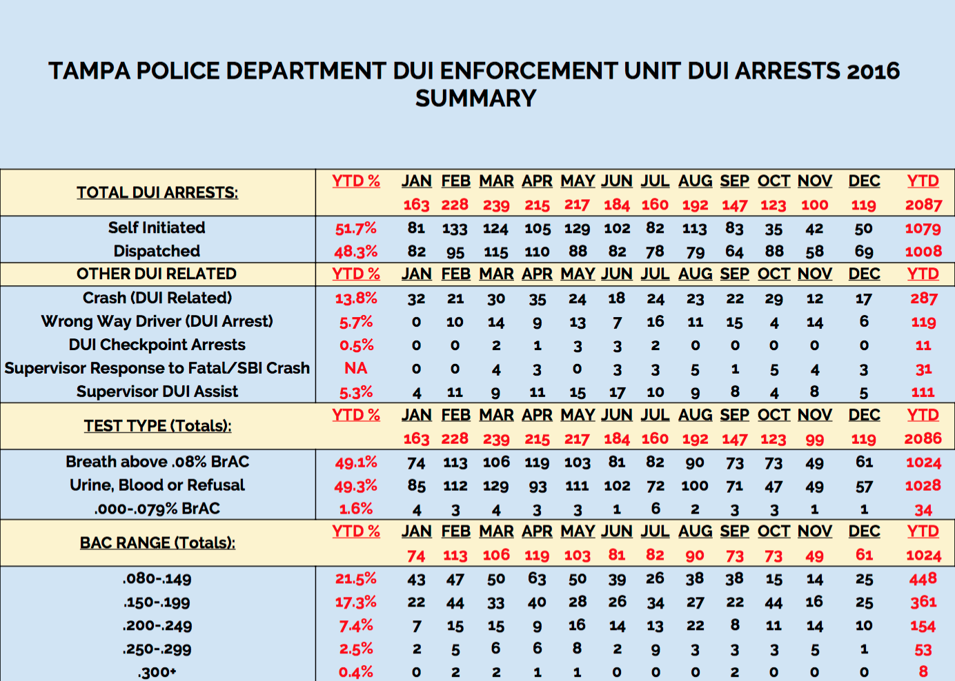 2016 Tampa Police Department DUI Arrests Summary