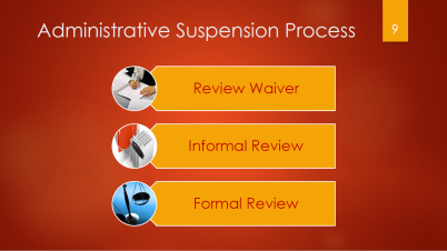 9-admin-suspension-process-review-waiver-informal-review-formal-review